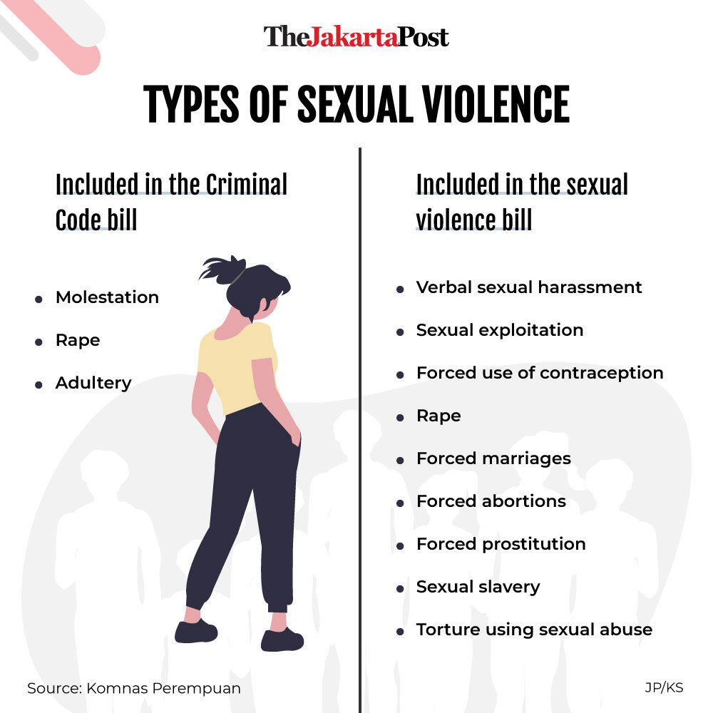 Types of sexual violence
