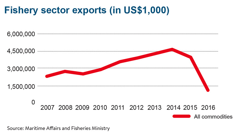 Graph Fishery sector export