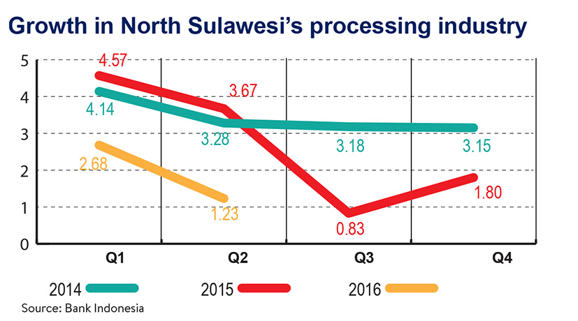 Growth in North Sulawesi's