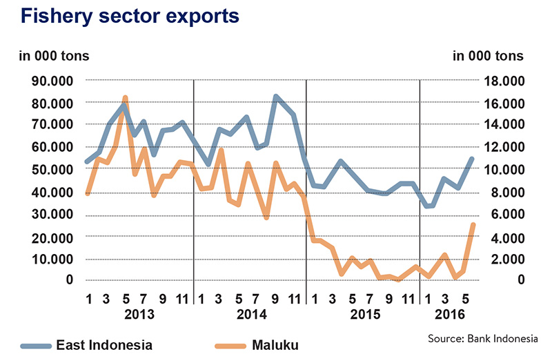 Fishery sector exports